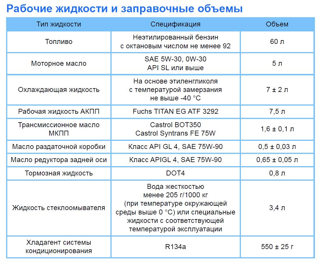 Рабочие жидкости и заправочные объёмы по мануалу (Атлас: 2.0, 2.4)